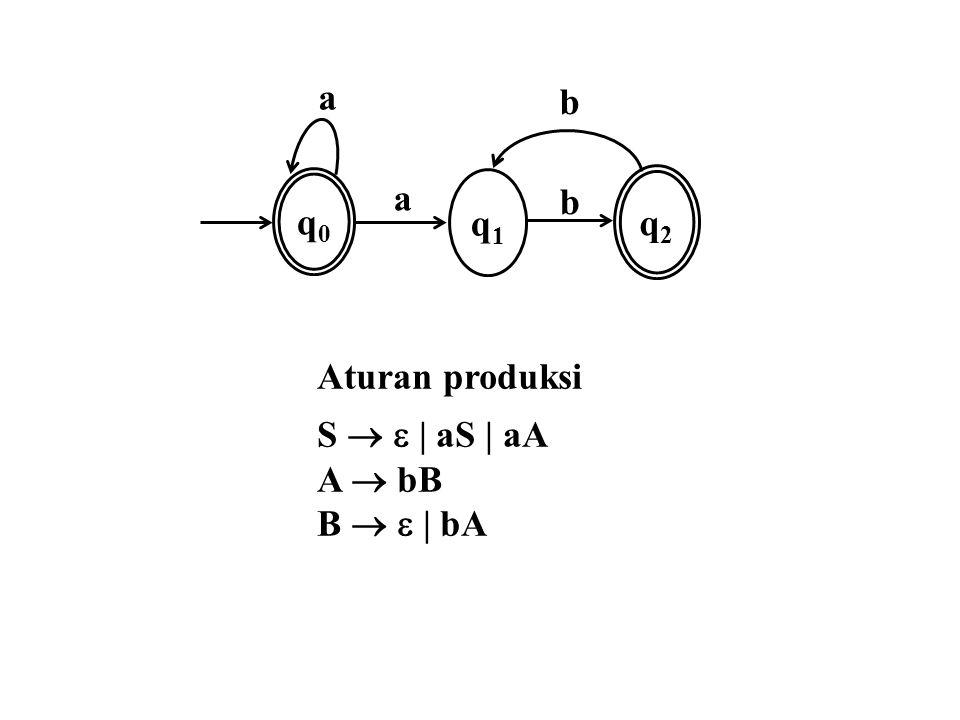 a q0 q1 b q2 Aturan produksi S   | aS | aA A  bB B   | bA