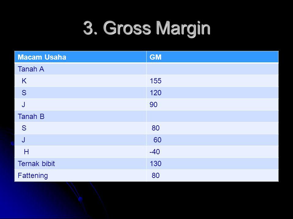 3. Gross Margin Macam Usaha GM Tanah A K 155 S 120 J 90 Tanah B 80 60