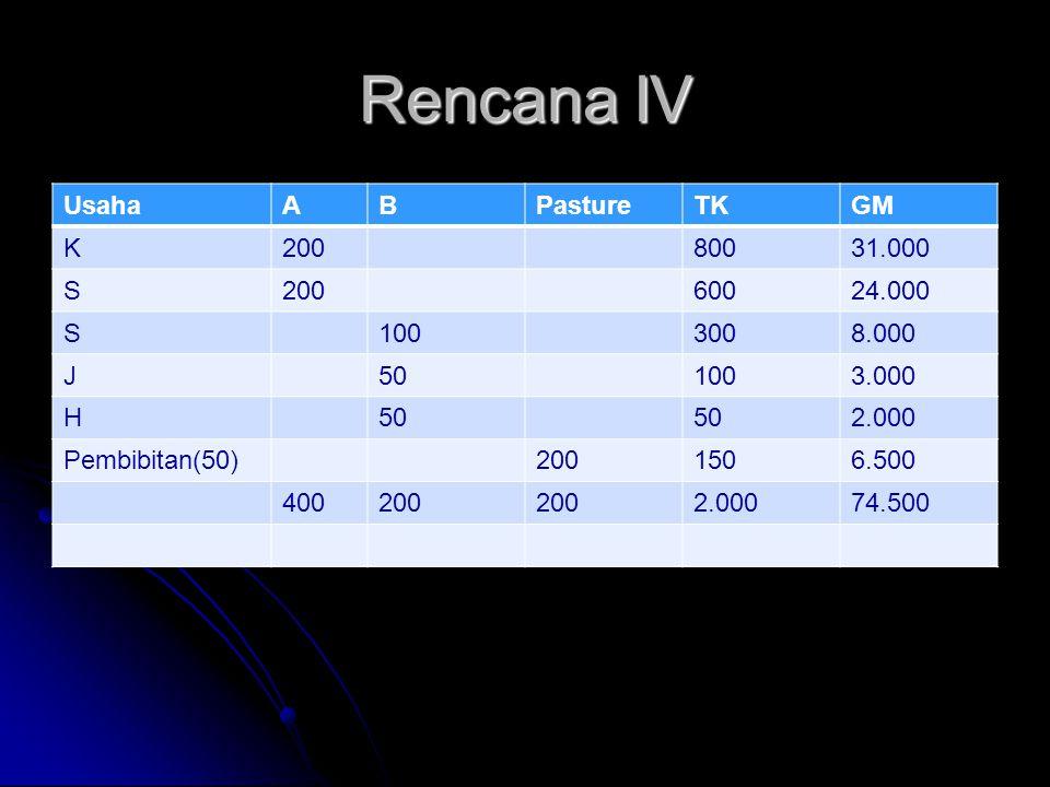 Rencana IV Usaha A B Pasture TK GM K 200 800 31.000 S 600 24.000 100