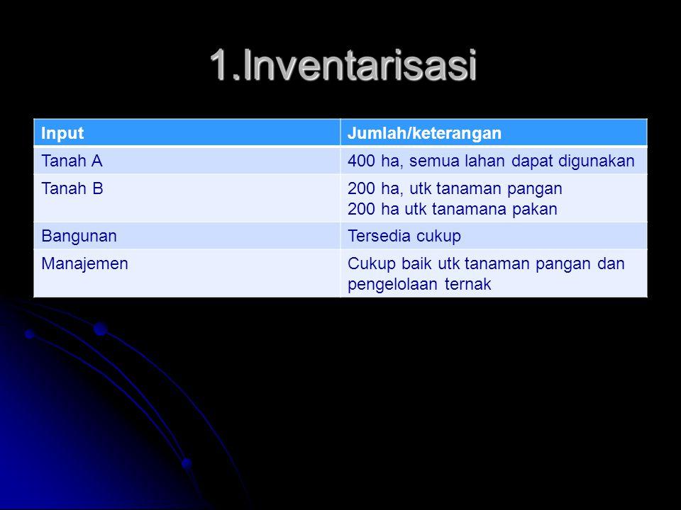 1.Inventarisasi Input Jumlah/keterangan Tanah A