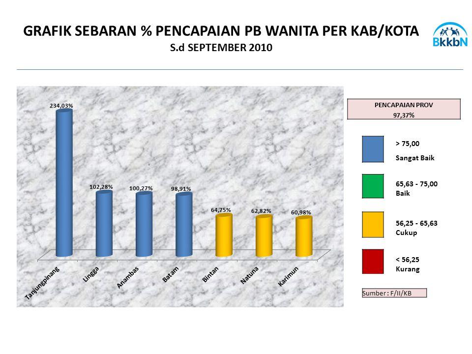 GRAFIK SEBARAN % PENCAPAIAN PB WANITA PER KAB/KOTA