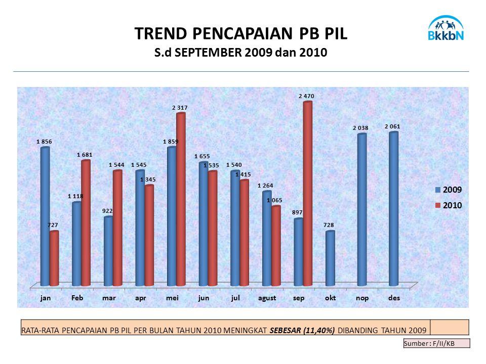 TREND PENCAPAIAN PB PIL