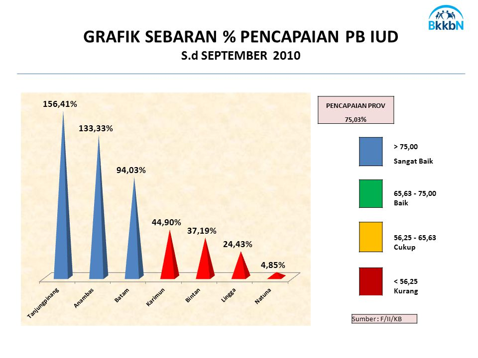 GRAFIK SEBARAN % PENCAPAIAN PB IUD