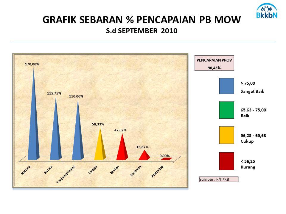 GRAFIK SEBARAN % PENCAPAIAN PB MOW