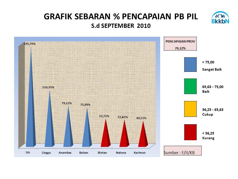 GRAFIK SEBARAN % PENCAPAIAN PB PIL