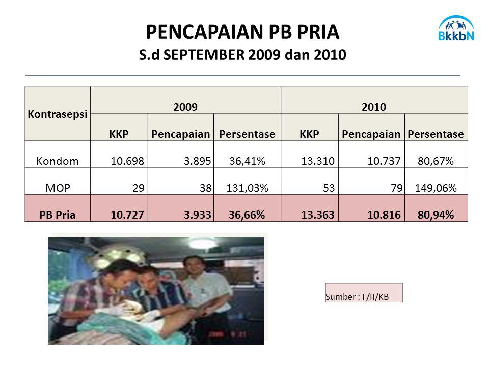 PENCAPAIAN PB PRIA S.d SEPTEMBER 2009 dan 2010 Kontrasepsi 2009 2010
