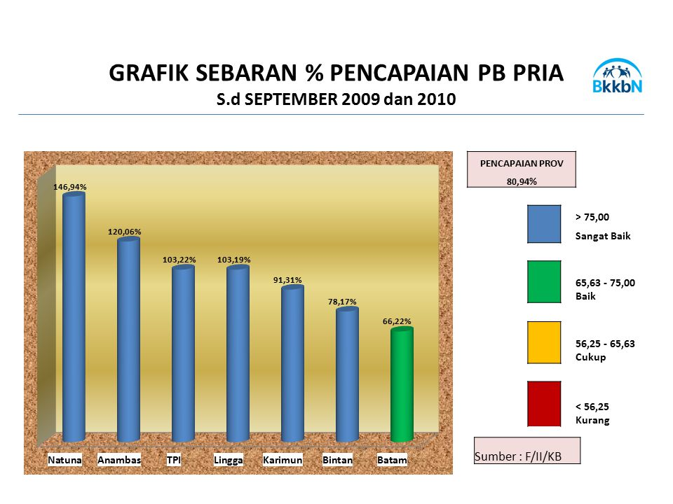 GRAFIK SEBARAN % PENCAPAIAN PB PRIA