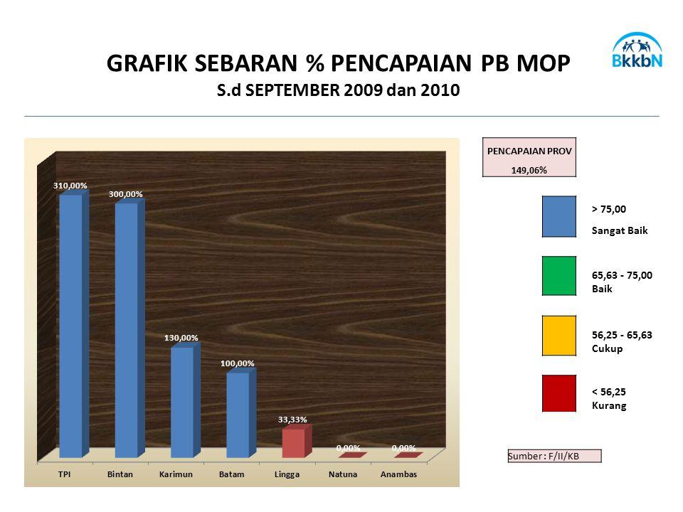 GRAFIK SEBARAN % PENCAPAIAN PB MOP
