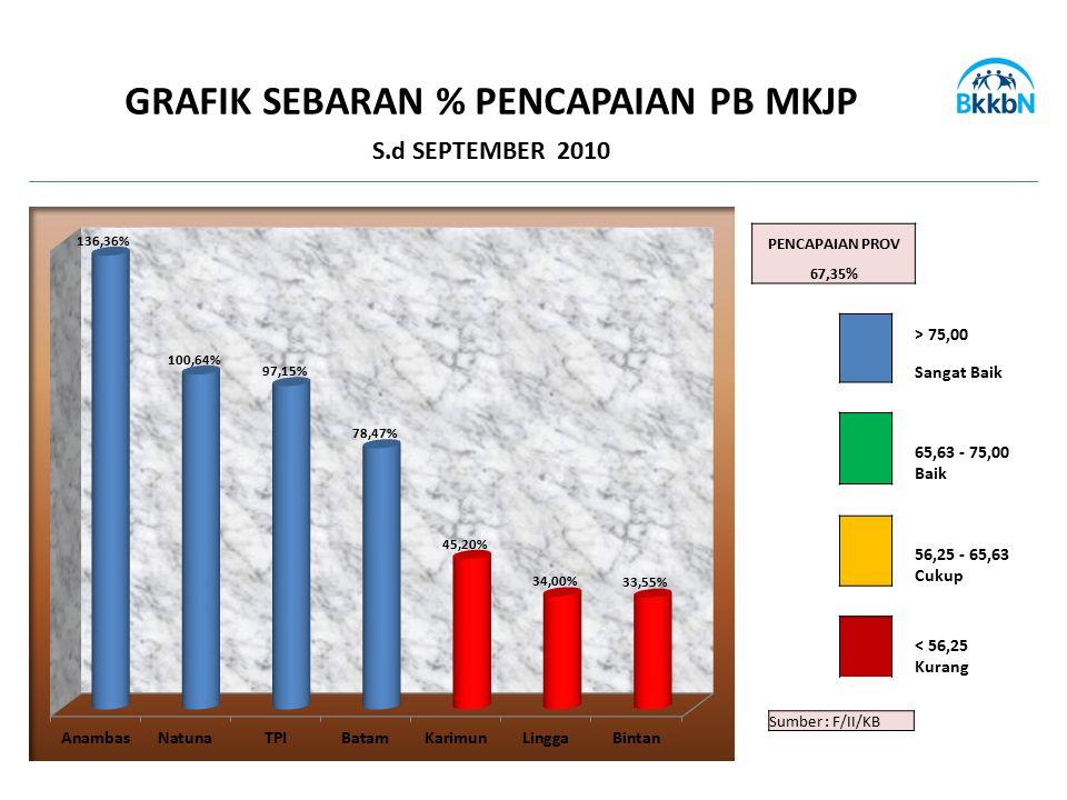 GRAFIK SEBARAN % PENCAPAIAN PB MKJP