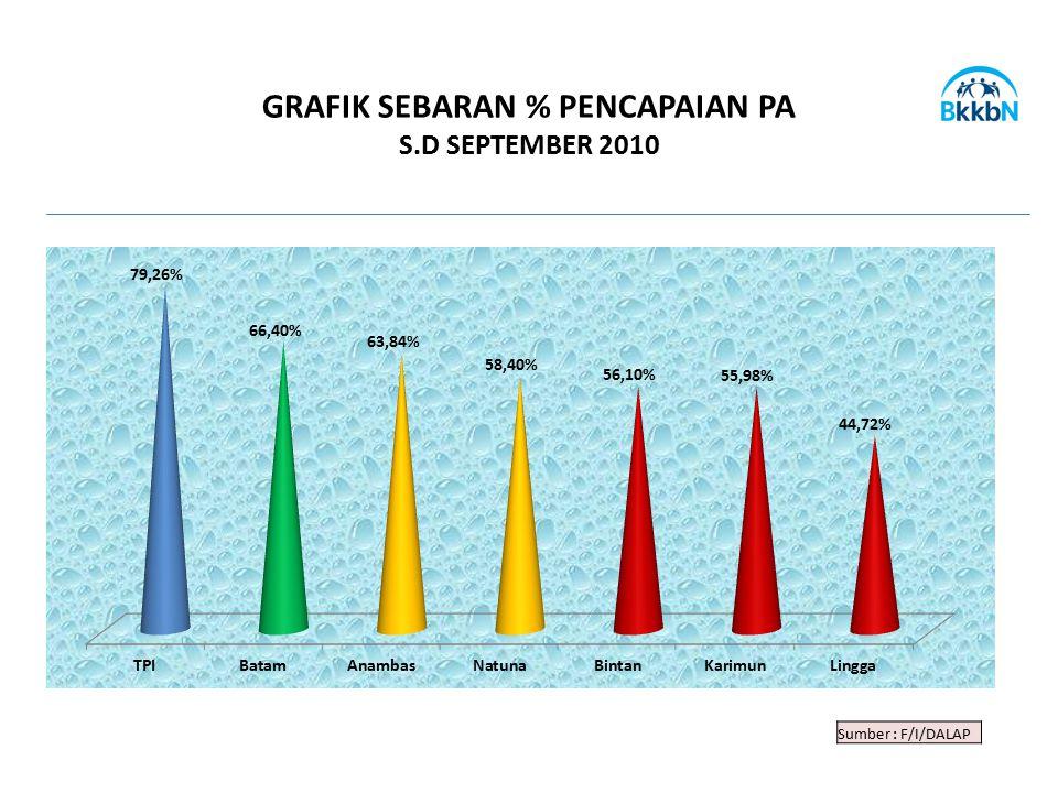GRAFIK SEBARAN % PENCAPAIAN PA