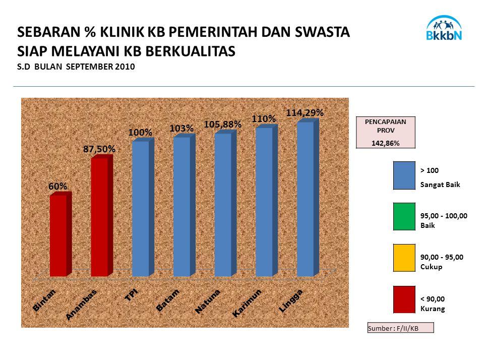 SEBARAN % KLINIK KB PEMERINTAH DAN SWASTA SIAP MELAYANI KB BERKUALITAS