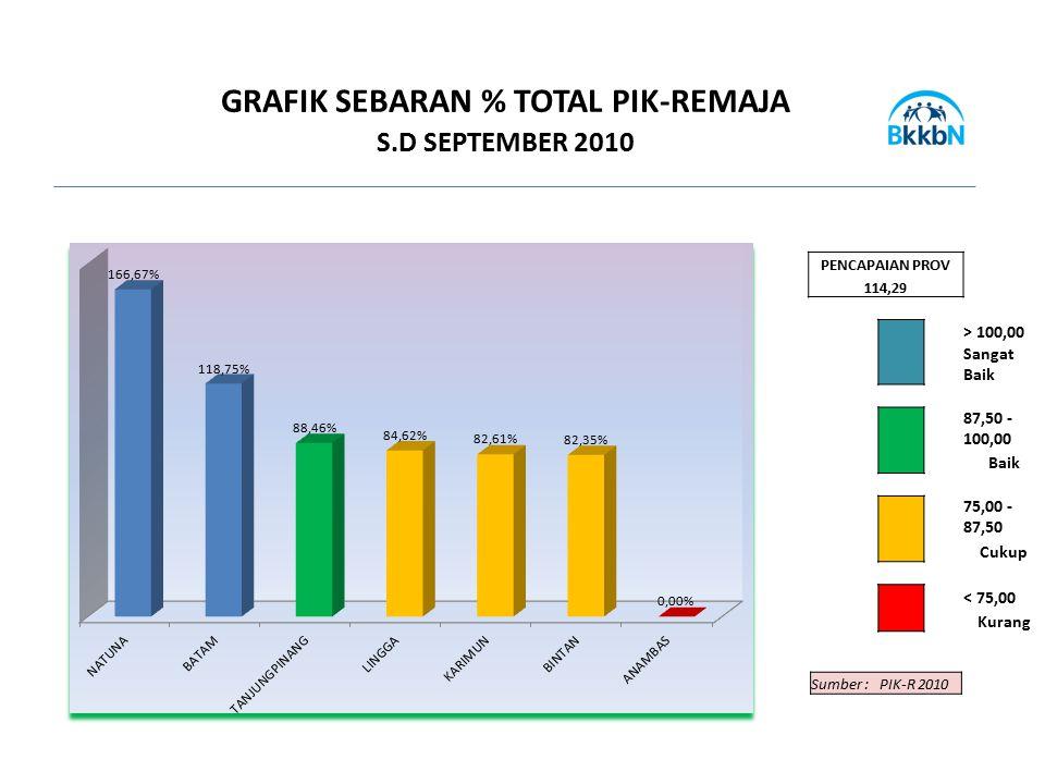 GRAFIK SEBARAN % TOTAL PIK-REMAJA