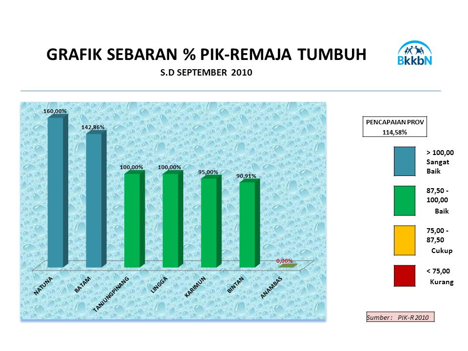 GRAFIK SEBARAN % PIK-REMAJA TUMBUH