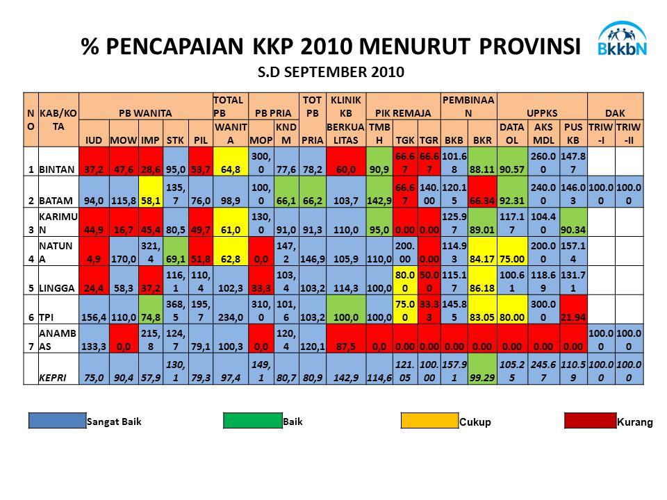 % PENCAPAIAN KKP 2010 MENURUT PROVINSI