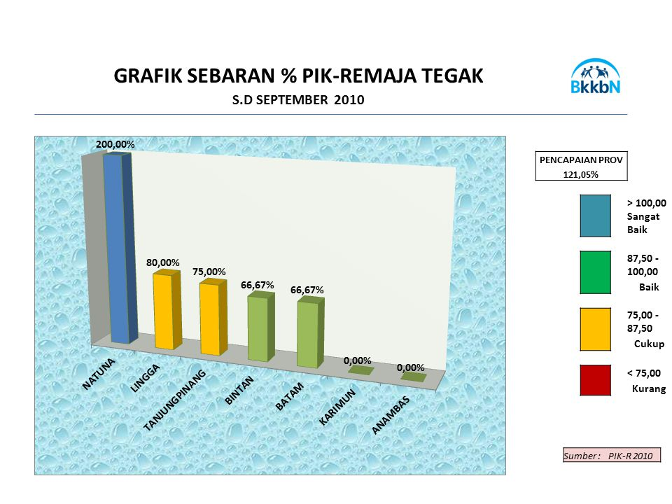 GRAFIK SEBARAN % PIK-REMAJA TEGAK