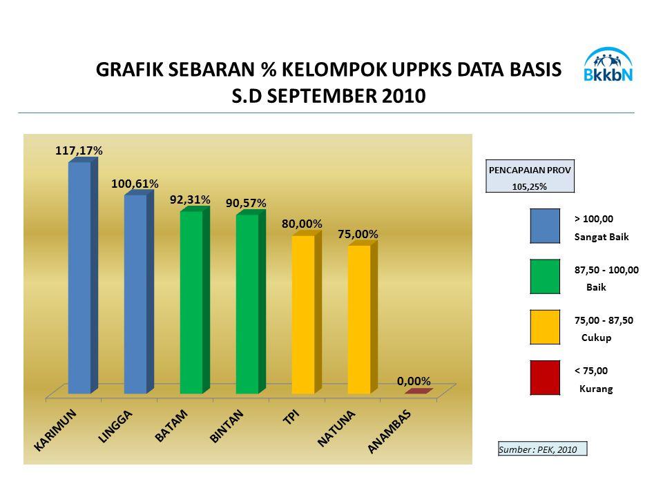 GRAFIK SEBARAN % KELOMPOK UPPKS DATA BASIS