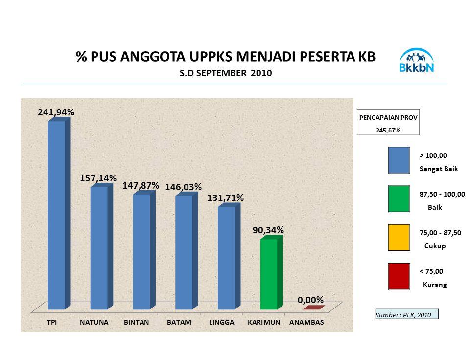 % PUS ANGGOTA UPPKS MENJADI PESERTA KB