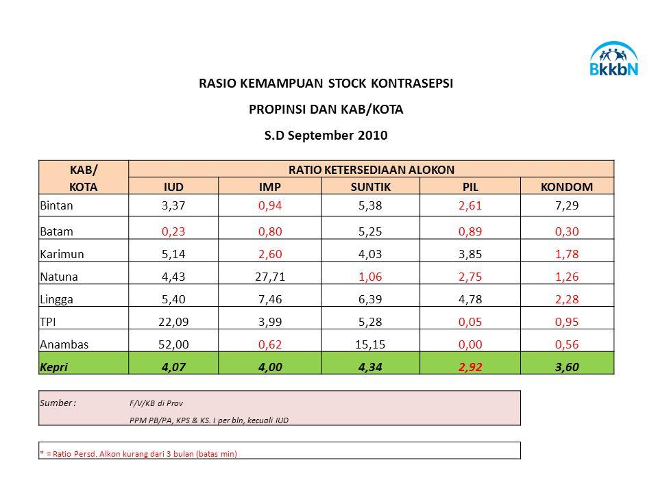 RASIO KEMAMPUAN STOCK KONTRASEPSI RATIO KETERSEDIAAN ALOKON