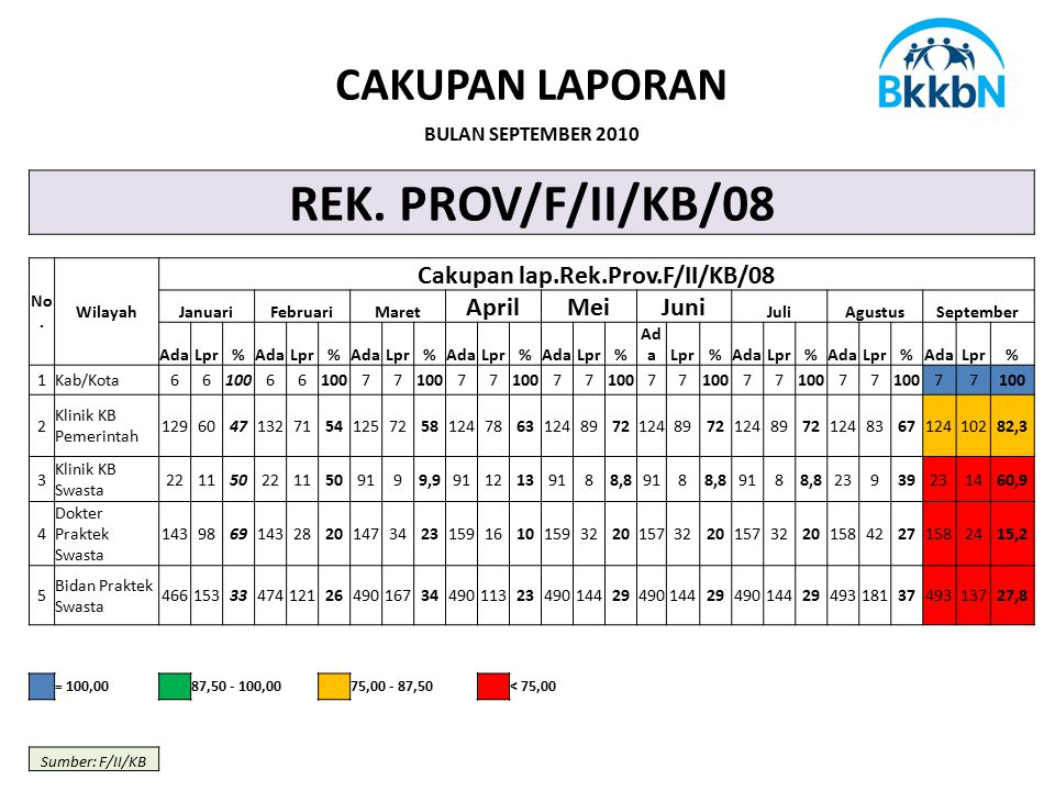 Cakupan lap.Rek.Prov.F/II/KB/08