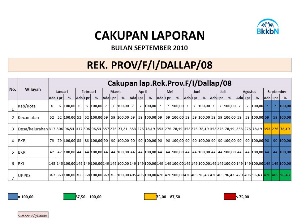 Cakupan lap.Rek.Prov.F/I/Dallap/08