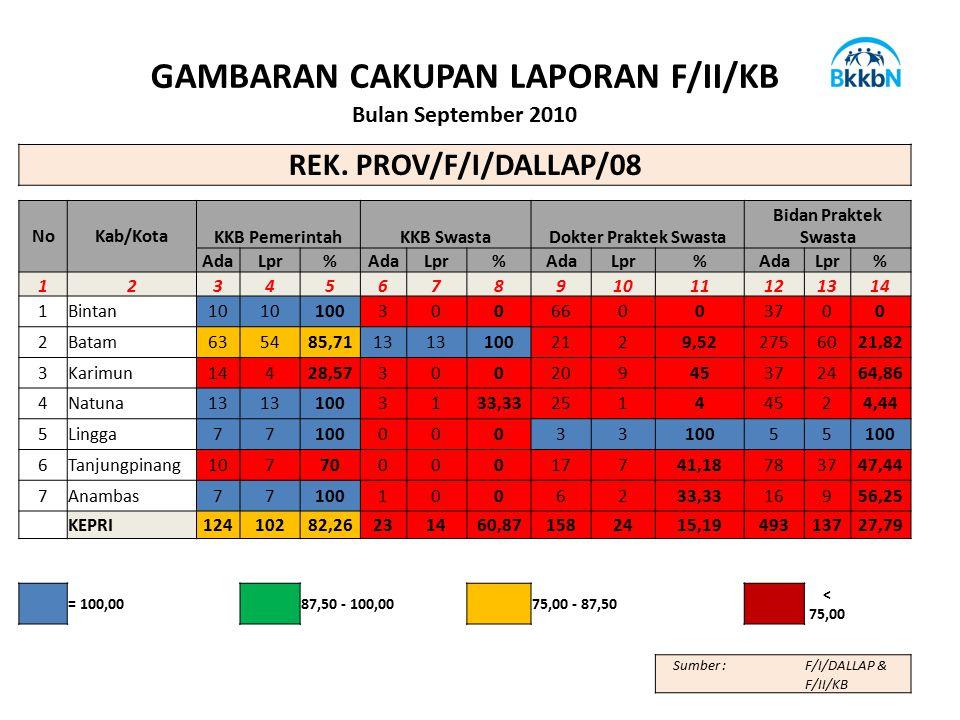 GAMBARAN CAKUPAN LAPORAN F/II/KB