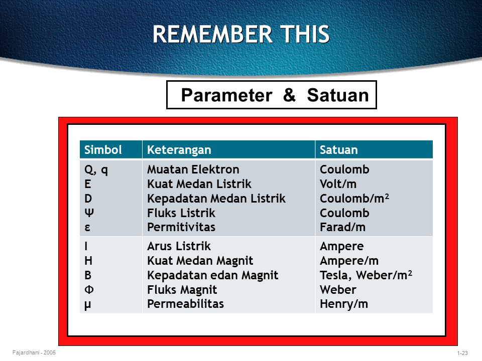 REMEMBER THIS Parameter & Satuan Simbol Keterangan Satuan Q, q E D Ψ ε