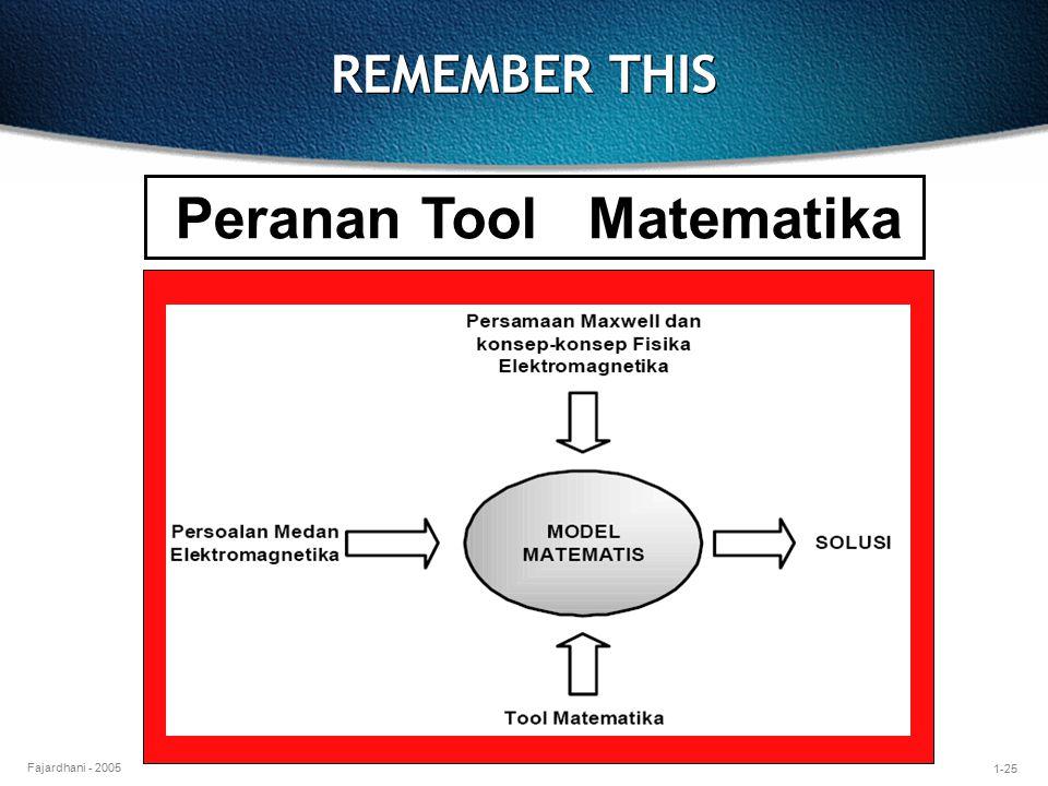 Peranan Tool Matematika