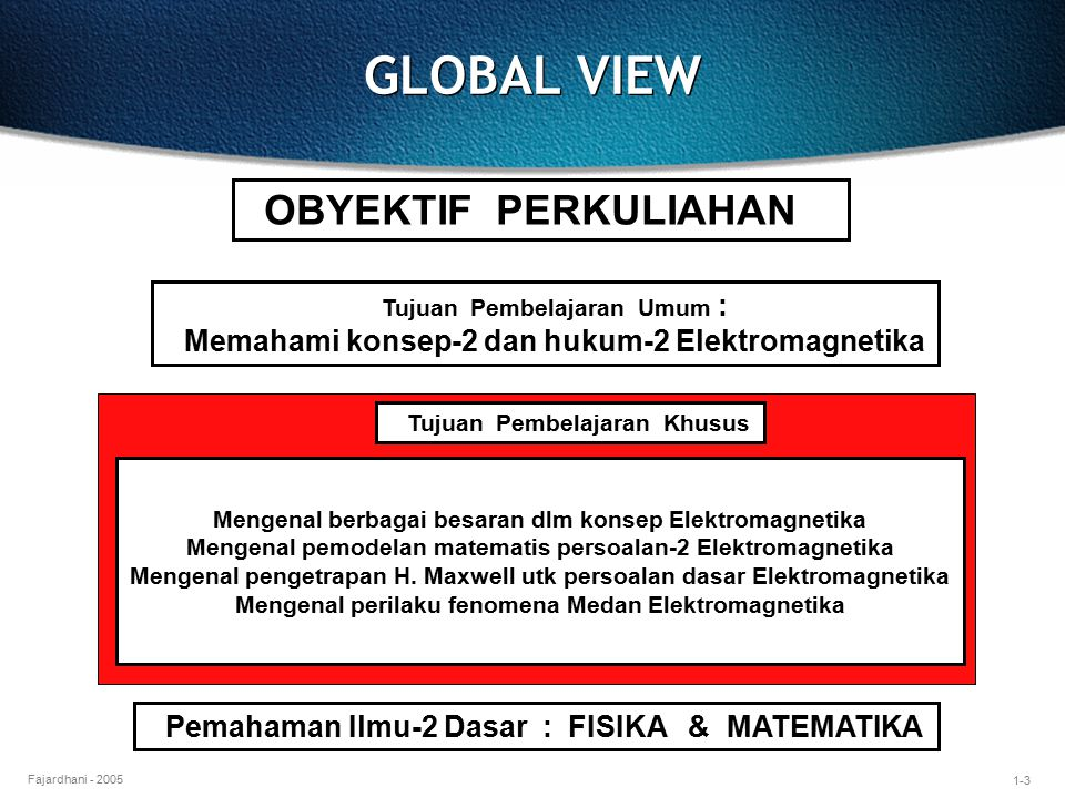 GLOBAL VIEW OBYEKTIF PERKULIAHAN
