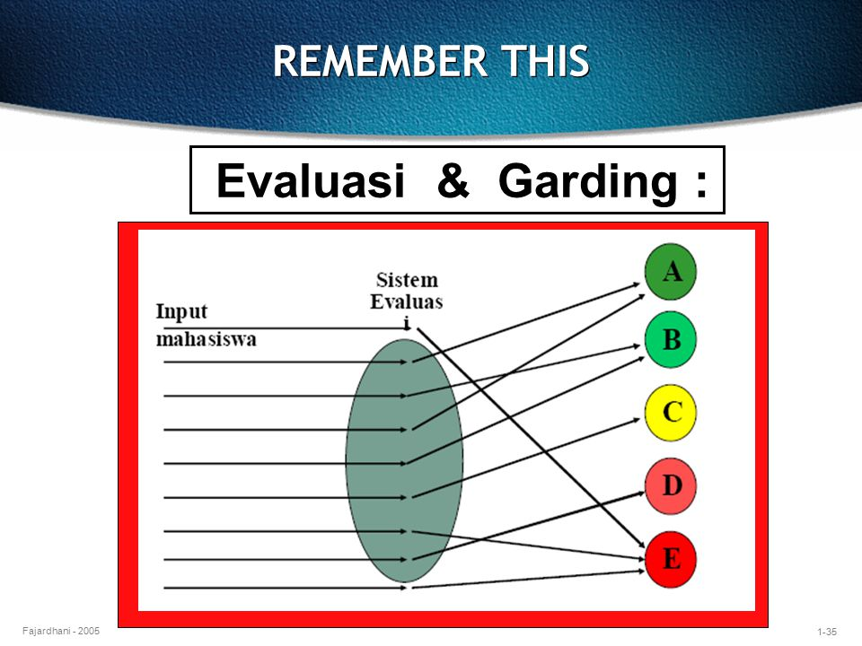 REMEMBER THIS Evaluasi & Garding :