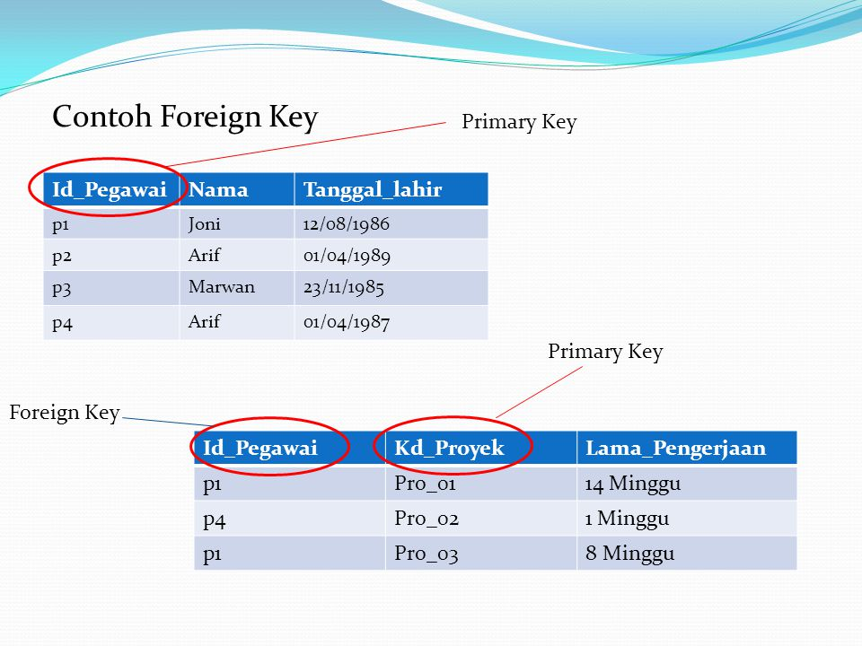 Contoh Foreign Key Primary Key Id_Pegawai Nama Tanggal_lahir