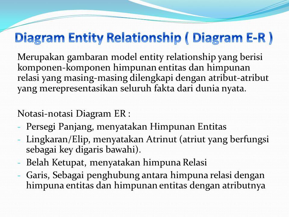 Diagram Entity Relationship ( Diagram E-R )