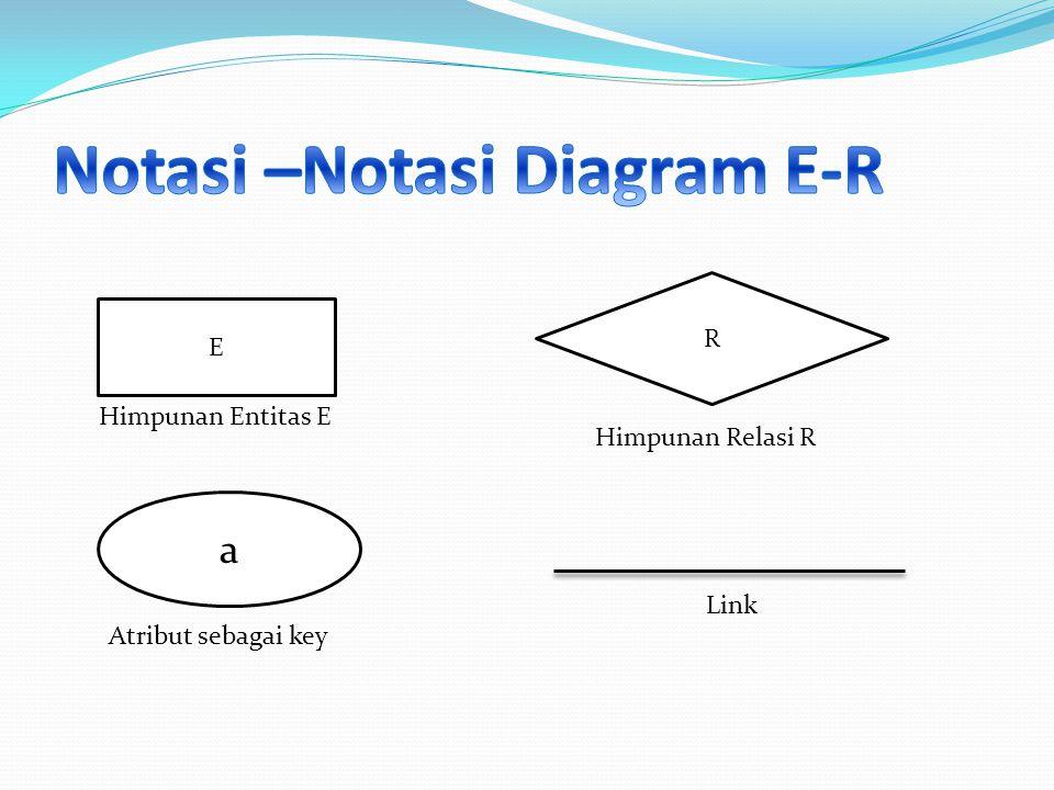 Notasi –Notasi Diagram E-R