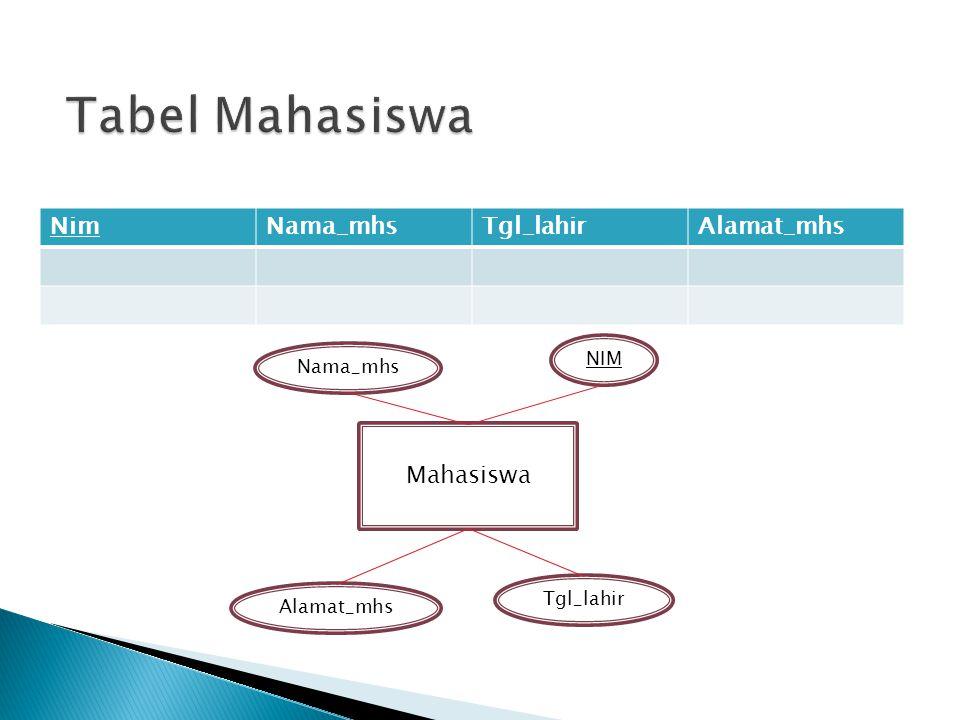 Tabel Mahasiswa Nim Nama_mhs Tgl_lahir Alamat_mhs Mahasiswa NIM