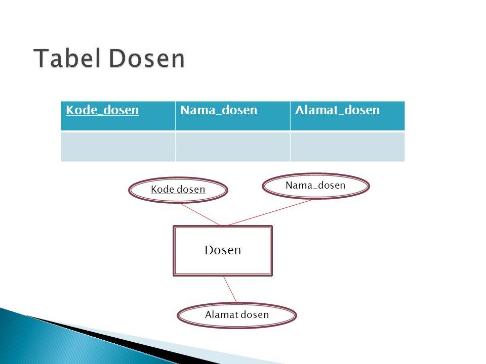 Tabel Dosen Kode_dosen Nama_dosen Alamat_dosen Dosen Nama_dosen
