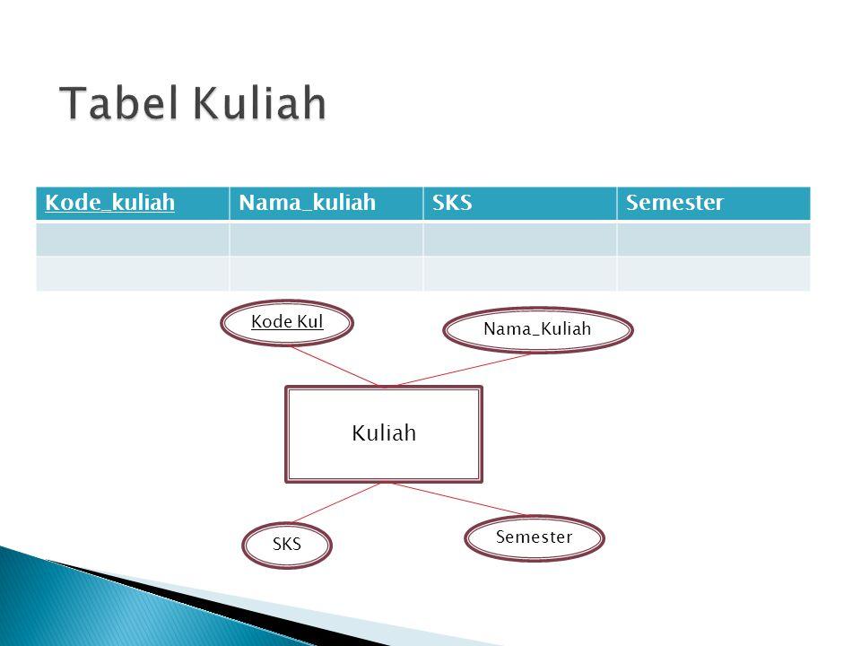 Tabel Kuliah Kode_kuliah Nama_kuliah SKS Semester Kuliah Kode Kul