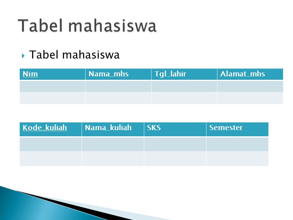 Tabel mahasiswa Tabel mahasiswa Tabel kuliah Nim Nama_mhs Tgl_lahir