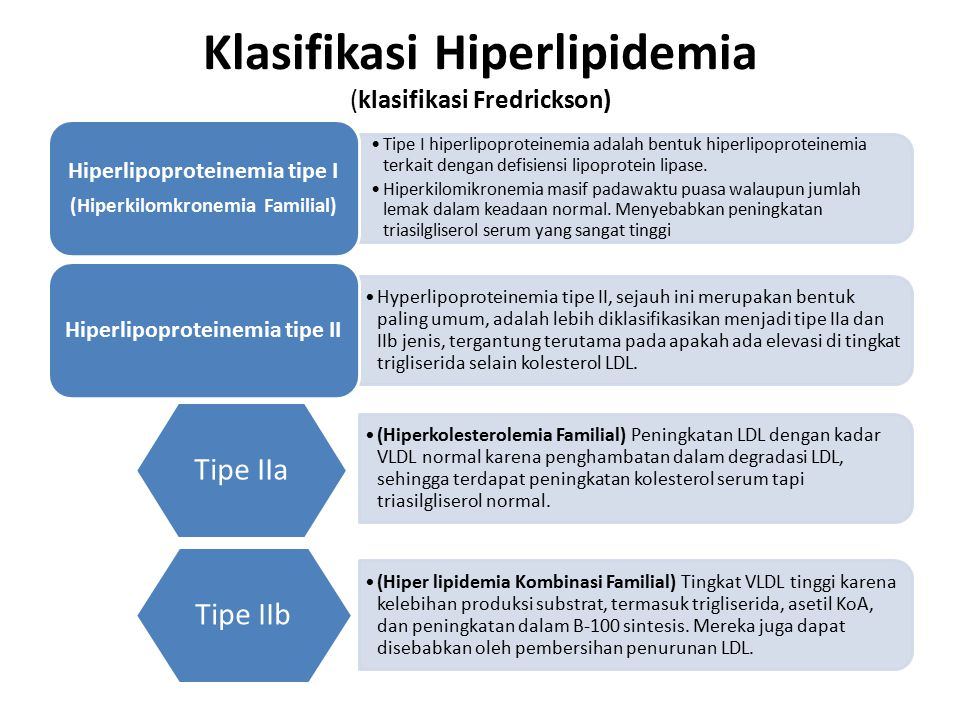 Klasifikasi Hiperlipidemia (klasifikasi Fredrickson)