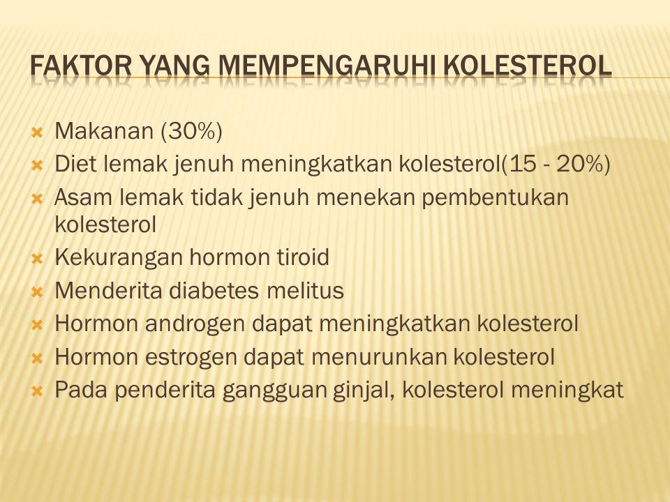 Faktor yang mempengaruhi kolesterol