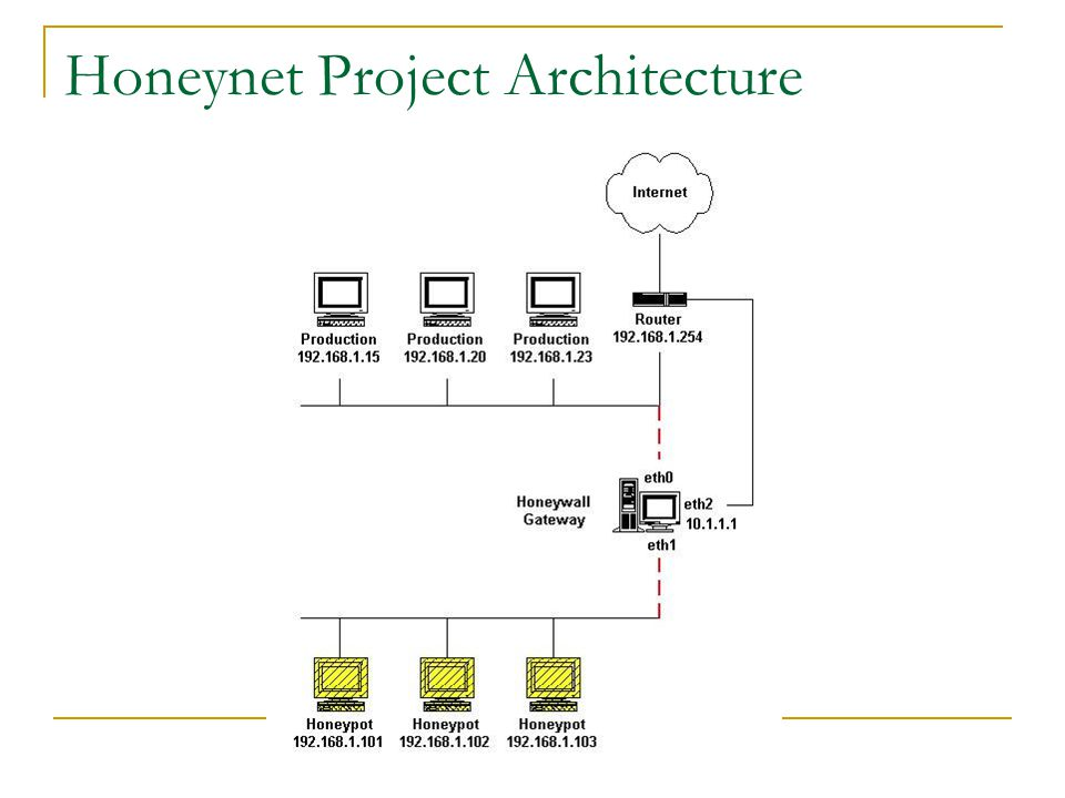 Honeynet Project Architecture