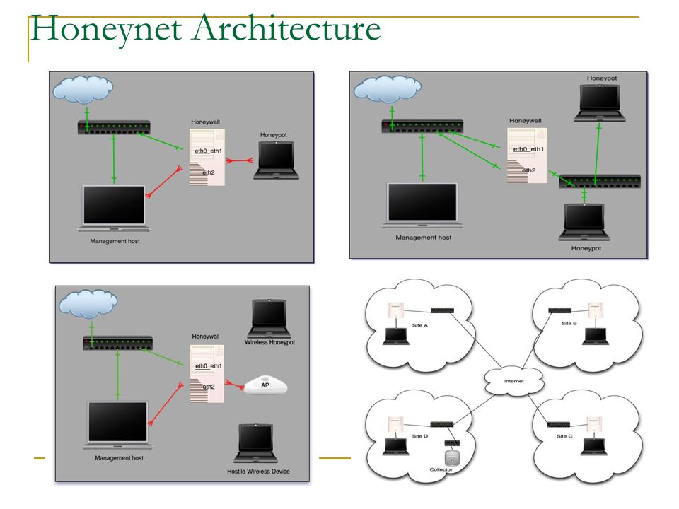 Honeynet Architecture
