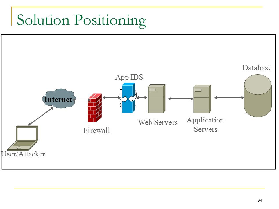 Solution Positioning Database App IDS Internet Application Web Servers