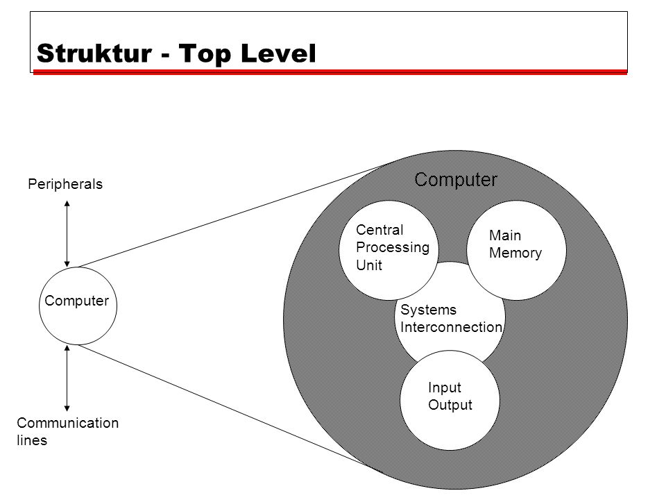Struktur - Top Level Computer Peripherals Central Main Processing