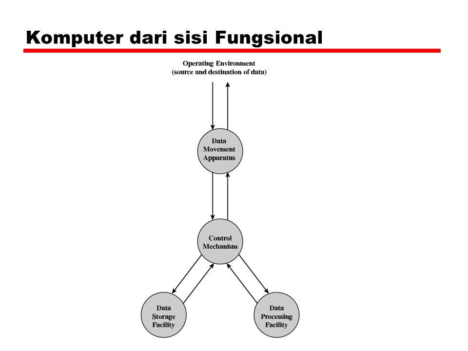 Komputer dari sisi Fungsional