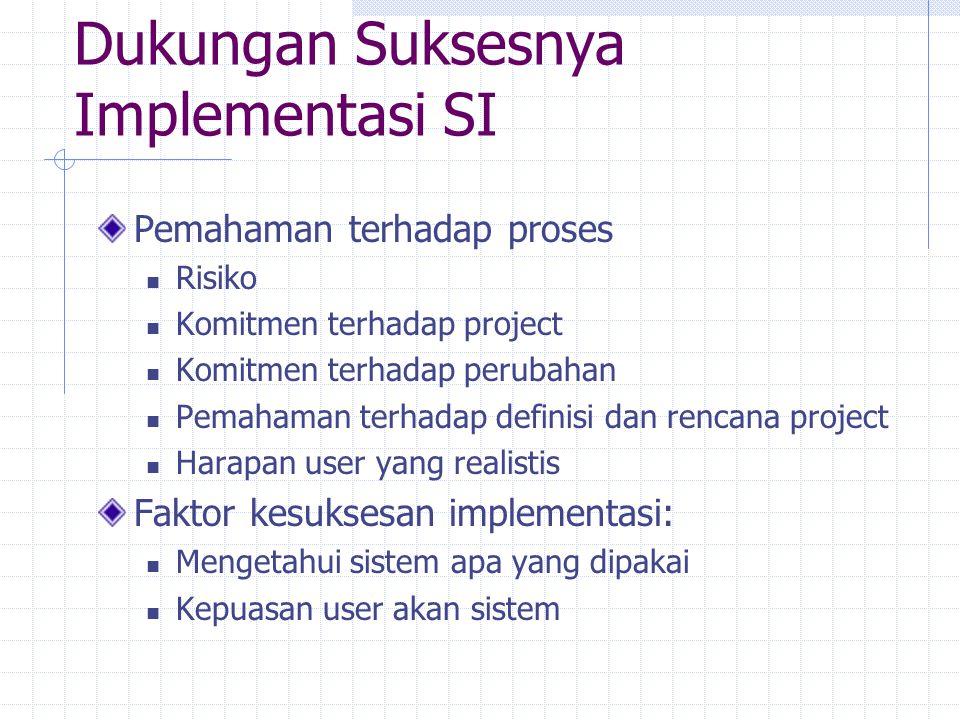 Dukungan Suksesnya Implementasi SI