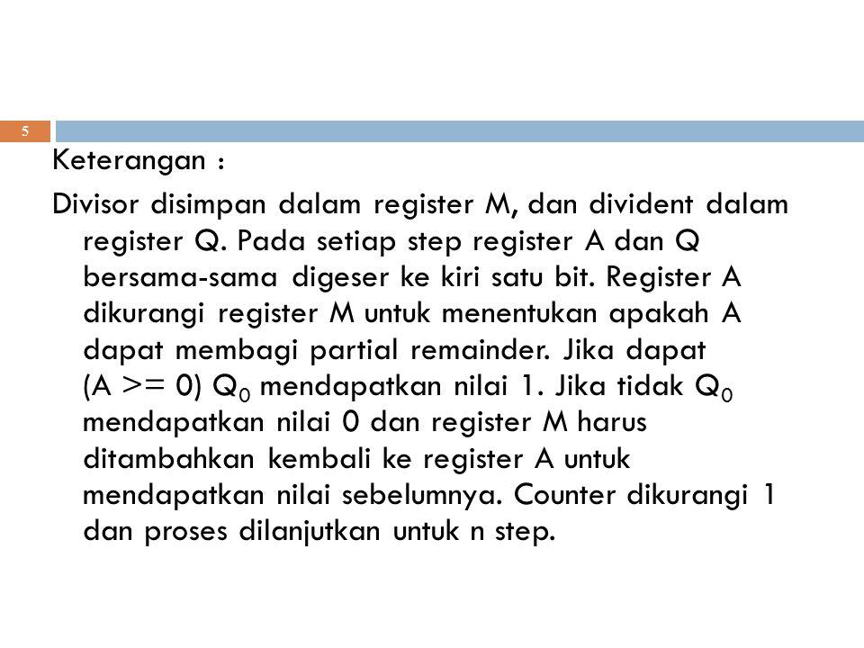 Keterangan : Divisor disimpan dalam register M, dan divident dalam register Q.