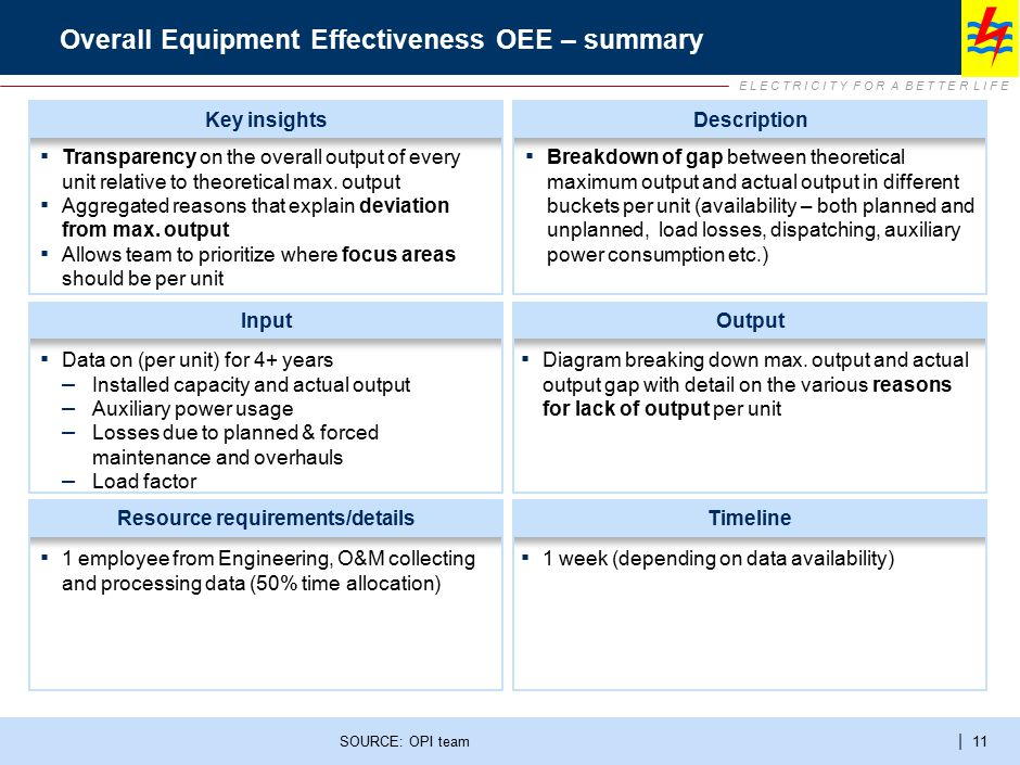 OEE is often expressed as an equation