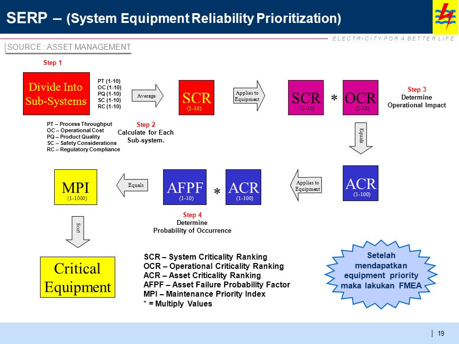 Equipment strategy comprises 4 dimensions