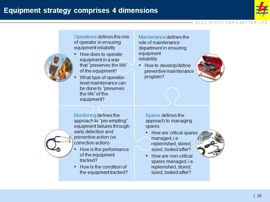 Equipment strategy can be audited along the 4 dimensions (1/3)