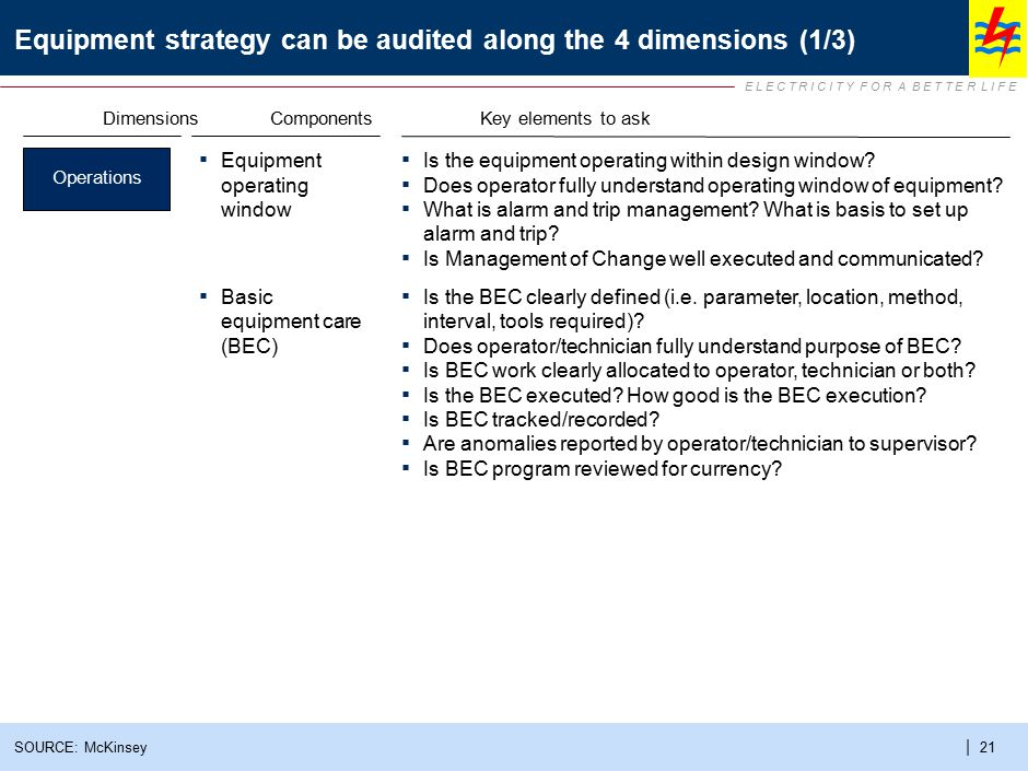 Equipment strategy can be audited along the 4 dimensions (2/3)