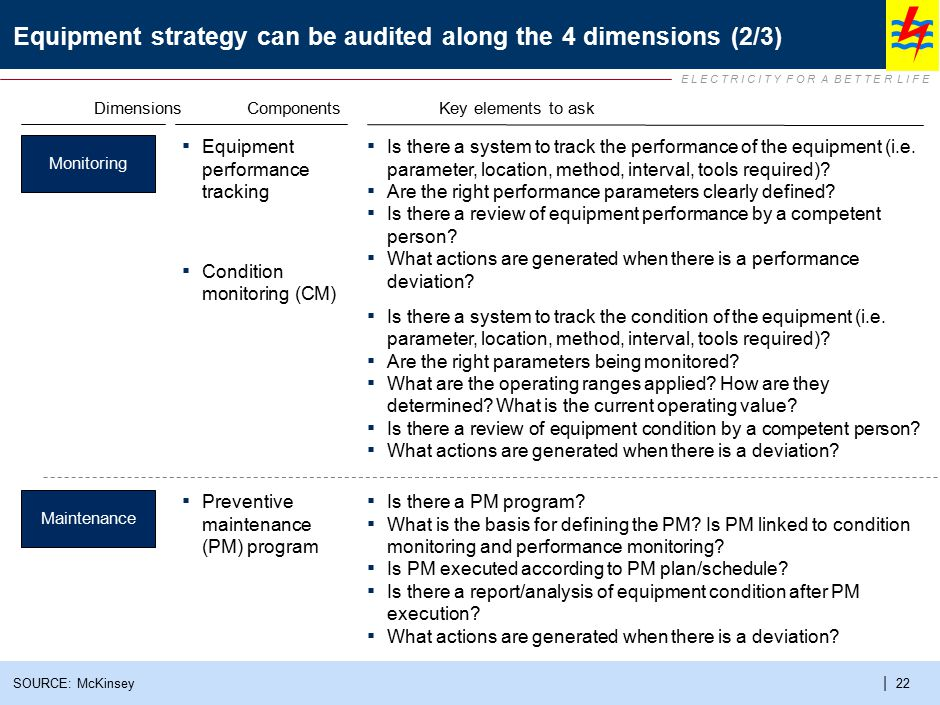 Equipment strategy can be audited along the 4 dimensions (3/3)